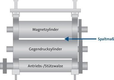 Schematische Darstellung eines Stanzaggregats und des Spaltmaßes, Etiketten, Magnetzylinder, Trägermaterial