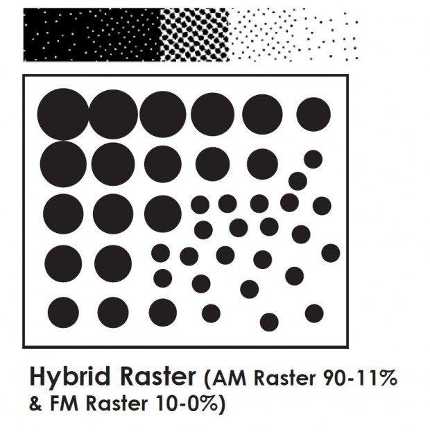 Hybridraster aus AM-Raster (90% bis 11%) und FM-Raster (10% bis 0%), Buchdruck, Druckplatten, Druckplattenherstellung, Flexodruck, Tiefdruck