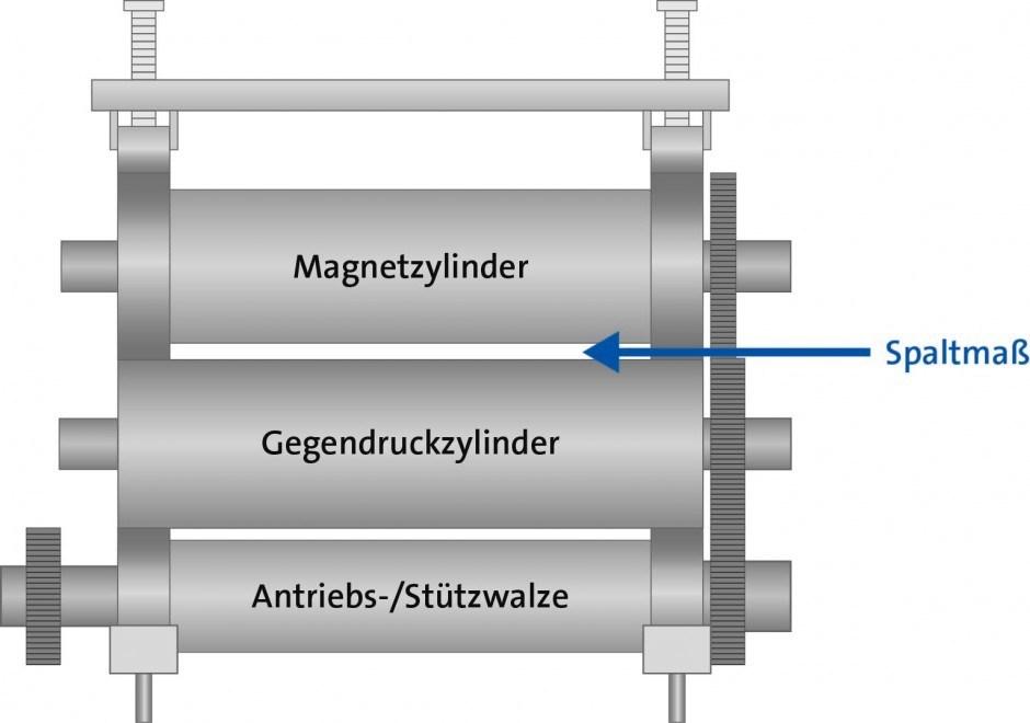 Schematische Darstellung eines Stanzaggregats und des Spaltmaßes zwischen den Zylindern