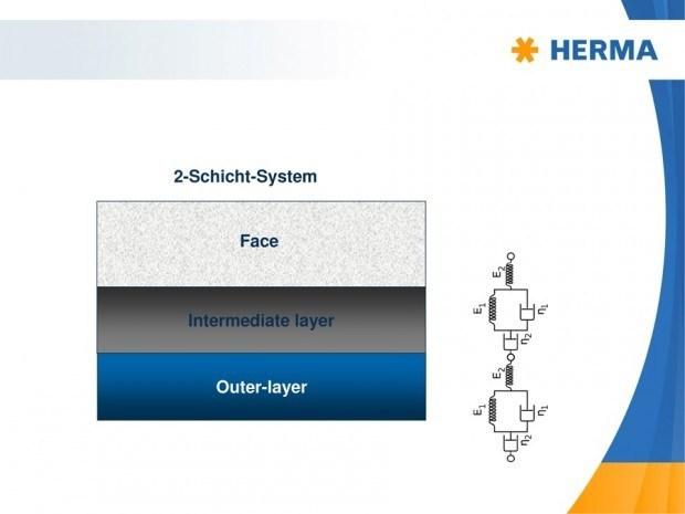 """Bei einem 2-Schicht-System muss die innere Klebstoff- Lage (""""intermediate layer"""") keine spezifische Haftung aufbauen"""
