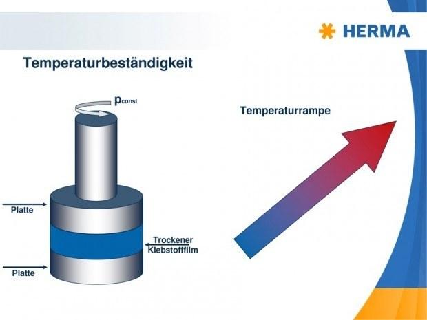 Schematische Darstellung eines Kriechversuchs, um die Temperaturbeständigkeit abzuschätzen