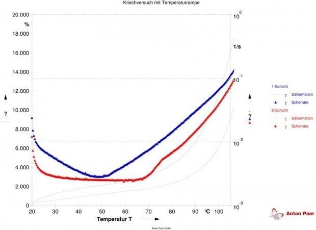 Darstellung der Ergebnisse aus dem o. a. Kriechversuch