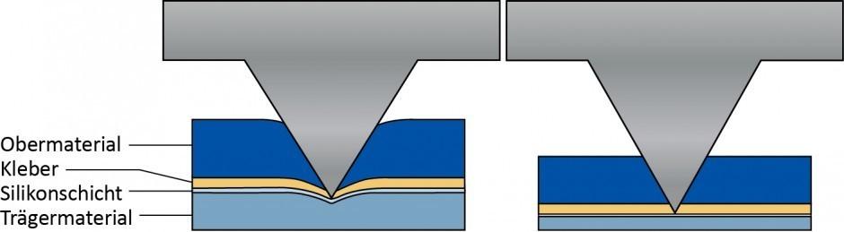 Links: Stanzen eines Folienmaterials auf Glassine- Trägerpapier. Der Träger gibt dem Druck von oben nach. Rechts: Dasselbe Obermaterial mit einem 23-μm- PET-Liner. Es findet nahezu keine Kompression statt.