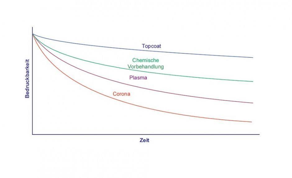 Schematische Darstellung der Bedruckbarkeit in Abhängigkeit der Zeit für verschiedene Vorbehandlungsmethoden
