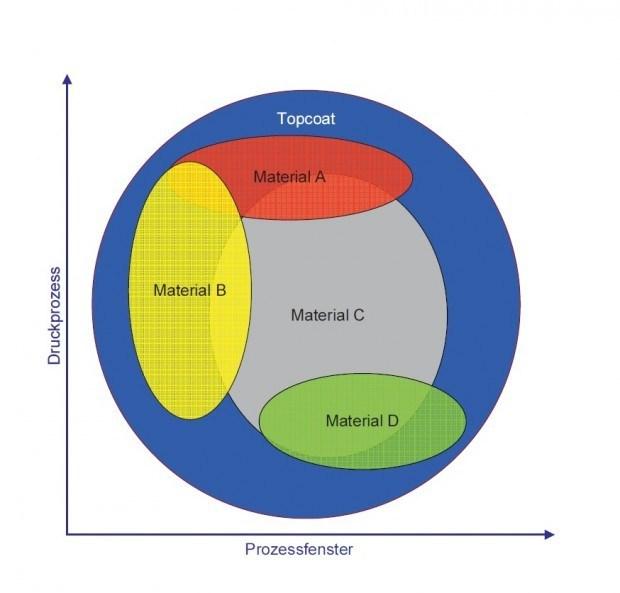 Prozessfensters verschiedener Obermaterialien im Vergleich zur Primer-Beschichtung