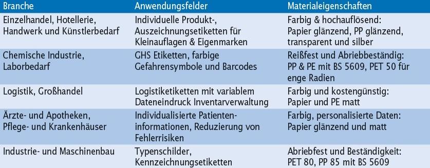 Typische Einsatzgebiete und Anwendungsanforderungen für wasserbasierte Inkjet-Etiketten