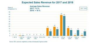 OE-A Prognose 2017
