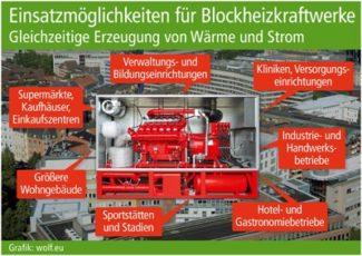 Wolf Blockheizkraftwerk