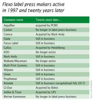 Tabelle Mergers & Acquisitions