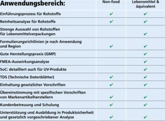 Siegwerk Tabelle Transparenc Label