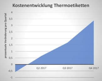 Grafik VskE Preissituation