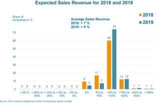 OE-A Prognose 2018