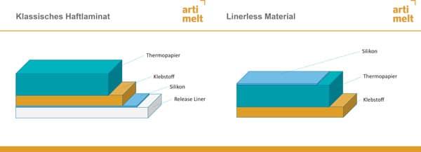 Aufbau Linerless
