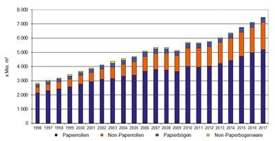 Die Nachfrage nach Etikettenmaterialien in Europa (Quelle: FINAT)
