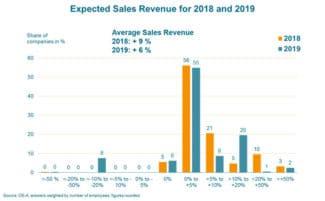 Die OE-A Geschäftsklimaumfrage prognostiziert für 2019 ein Umsatzplus von 6 % für die Branche. Für dieses Jahr wird ein Plus von 9 % erwartet