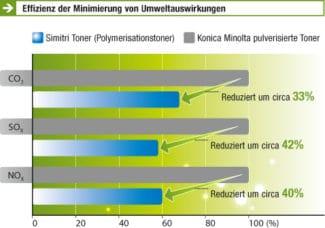 Konica Minolta verwendet für seine AccurioLabel 190 den Simitri-HD-Toner, der lebensmittelecht und umweltschonend ist