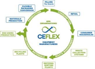 CEFLEX Wertschöpfungskette