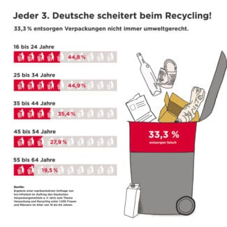 Grafik Mülltrennung