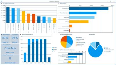 Zielgerichtete Unternehmenskommunikation mit mobilen Dashboards
