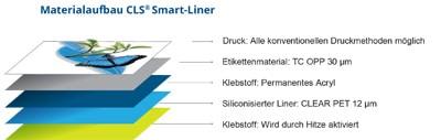 Materialaufbau Core Linerless Solutions: Durch die geringe Materialstärke passen deutlich mehr Etiketten auf jede Rolle