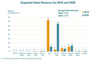 Die OE-A Geschäftsklimaumfrage prognostiziert für 2020 ein Umsatzplus von 5 % für die Branche. Für dieses Jahr wird ein Plus von 3 % erwartet