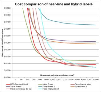 Beispiel einer sich aus dem Kostenmodell ergebenden Produktionsmenge für ein selbstklebendes Etikett mit fünf Variantenänderungen