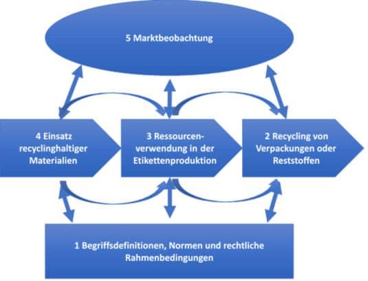 Unterteilung der VskE-Arbeitsgruppe Nachhaltigkeit in mehrere Untergruppen