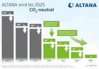 Um die eigenen CO2-Emissionen weiter zu reduzieren, setzt Altana auf mehr Energieeffizienz und die Erzeugung von Strom und Wärme an seinen Standorten