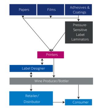 Blick auf die Wertschöpfungskette der Weinetikettenproduktion (Quelle: AWA)