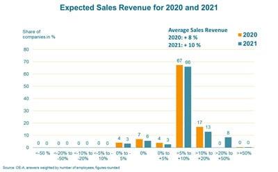 Die OE-A Geschäftsklimaumfrage prognostiziert für dieses Jahr ein Umsatzplus von 8 % für die Branche. Für 2021 wird ein Plus von 10 % erwartet. (Quelle: OE-A)