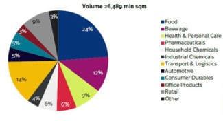 Der Markt für drucksensitive Etiketten, End-User-Segmente (Quelle: AWA)