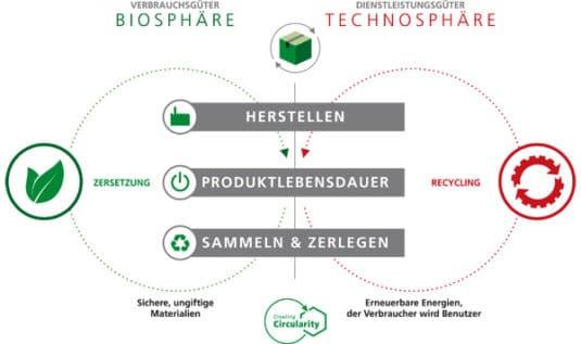 In einer Circular Economy werden Ressourcen über eine möglichst lange Nutzungsphase in einem Kreislaufsystem gehalten, so dass Abfälle verringert und der Abbau fossiler Ressourcen minimiert wird (Quelle: Siegwerk)