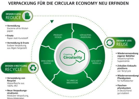 Um eine Circular Economy umsetzen zu können, müssen Verpackungen grundlegend in Richtung von 'Design 4 less' und 'Design 4 Recycling'-Lösungen überdacht werden (Quelle: Siegwerk)