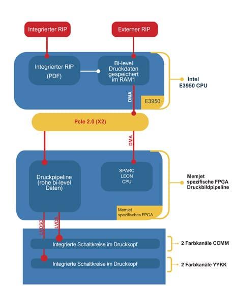 Blick auf die Duraflex-Datenströme mit Dot-Level-Control (Quelle: Memjet)