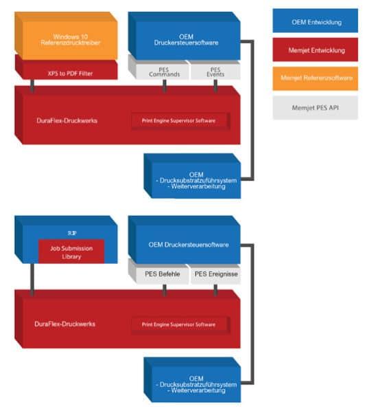 Referenzarchitekturen eines Memjet Duraflex-/OEM-Systems (Quelle: Memjet)