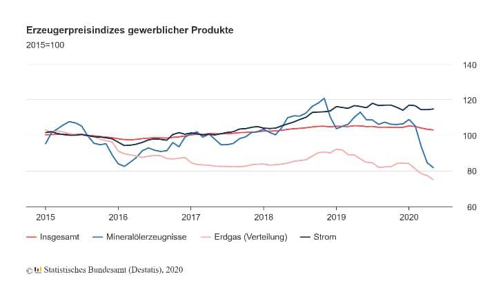Erzeugerpreisindizes gewerblicher Produkte (Quelle: Statistisches Bundesamt)