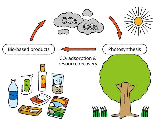 Toyo Ink hat den Biomassegehalt durch Synthese von Polymeren aus biobasierten Rohstoffen drastisch erhöht (Quelle: Toyo Ink)