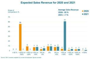 Für 2020 zeigt die OE-A-Umfrage negative Umsatz-Tendenzen (Quelle: OE-A)