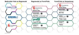 Die Partner von PrintCYC und ihre Tätigkeitsfelder (Quelle: PrintCYC)