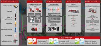 Ein klares Bild, in welchen Anwendersegmenten die digitalen Farbsysteme ihre Stärken haben, vermittelt das neue Whitepaper von Xeikon (Quelle: Xeikon)