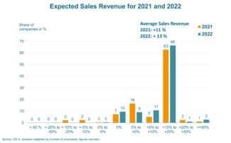 Die OE-A-Geschäftsklimaumfrage prognostiziert für dieses Jahr ein Umsatzplus von 11 % für die Branche. Für 2022 wird ein Plus von 13% erwartet (Quelle: OE-A)