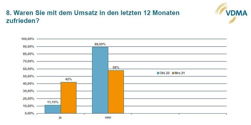 Das Chart eines der Umfragepunkte zeigt, dass die Stimmung der Branche besser wird, wenn auch verhalten, aber positiv (Quelle: VDMA)