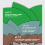 Die Umfrageteilnehmer sprechen sich zu einem großen Teil dafür aus, dass die Verpackungen nachhaltiger geworden sind (Quelle: dvi)
