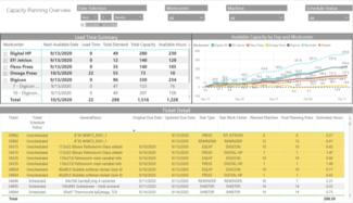 Batched ist mit Label Traxx integriert, um die Maschinenkapazität in Echtzeit zu überwachen (Quelle: Label Traxx)