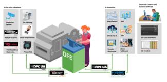 SmartDFE bietet alles, um Etiketten- und Verpackungsdruck in sämtliche Industrieproduktionen zu integrieren (Quelle: Global Graphics)