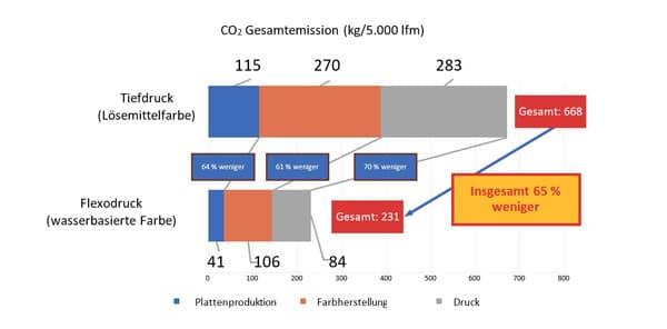 Abb. 1: SuMPO-Berechnung der THG-Emissionen (kg-CO2e) beim Drucken von 5.000 lfm (Berechnung auf Grundlage der unter Anm. 1 genannten Bedingungen. Keine für den wasserbasierten Flexodruck und den Lösemittel-Tiefdruck typischen Werte.)