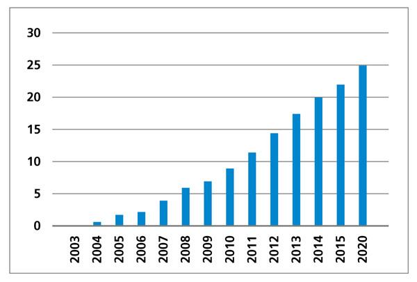 Entwicklung der LED-UV-Leistung in W/cm2 (Quelle: Siegwerk)