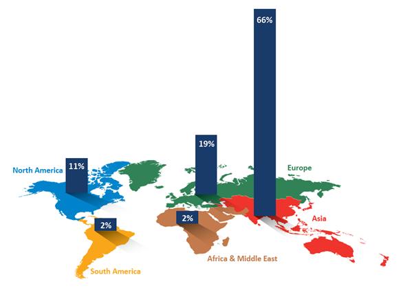 Marktanteil des Sleeve-Etikettenvolumens nach Region 2020 (Quelle: AWA)