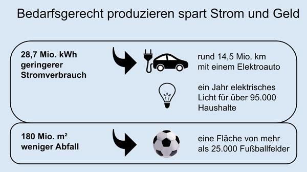 Strom sparen durch bedarfsgerechte Etikettierung (Quelle: Epson)